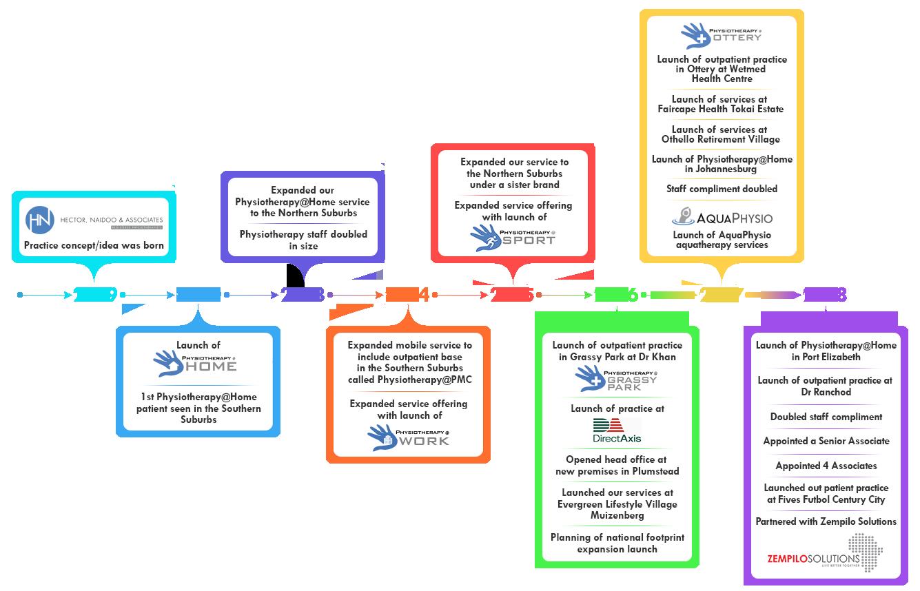 HNA-Timeline-2019