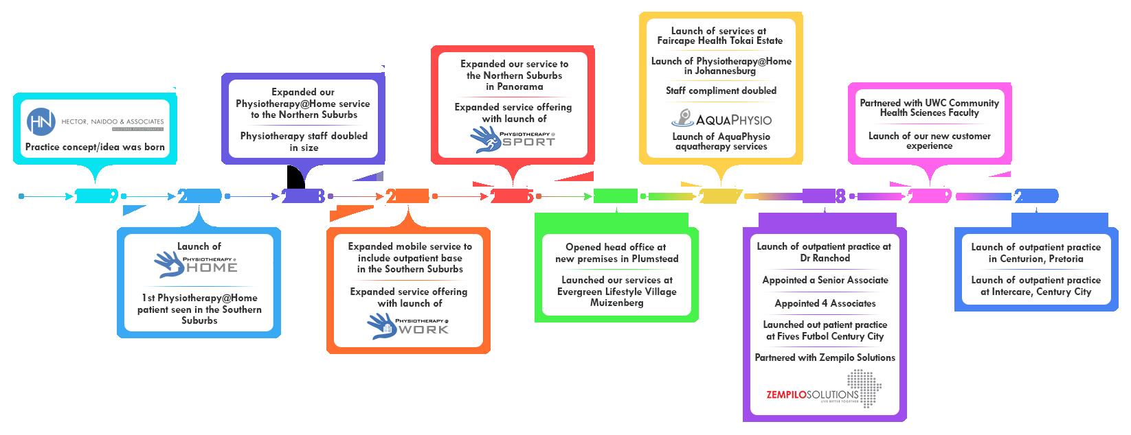 HNA-Timeline-2021